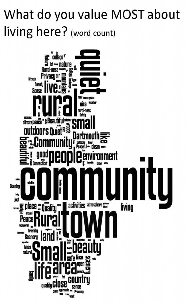 Most used words to describe what is valued about the Upper Valley.