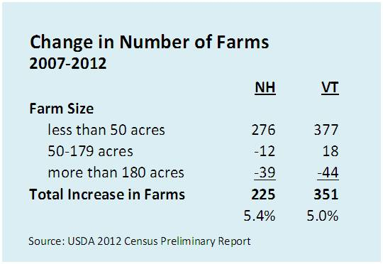 Increase in Farms
